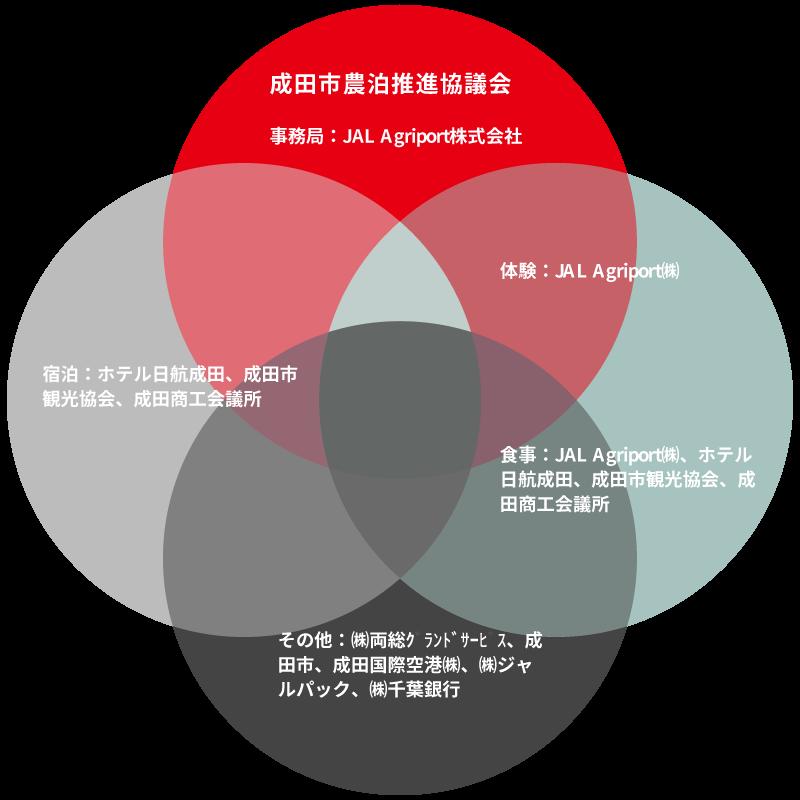成田市農泊推進協議会